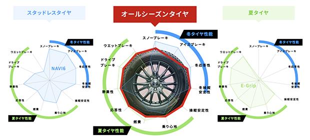 オールシーズンタイヤは、夏冬の性能がバランスよく取れた「ややまるいタイヤ」です