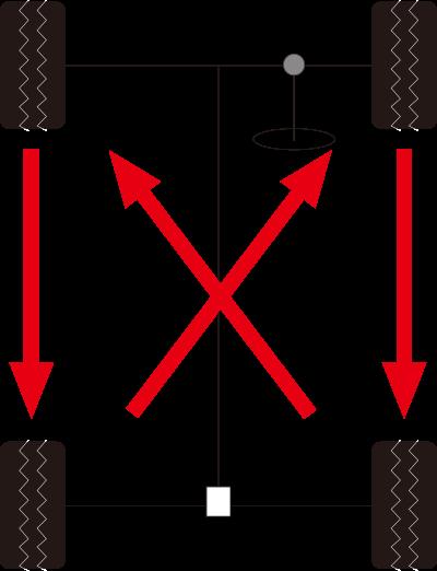 FF車の場合のタイヤローテーション例