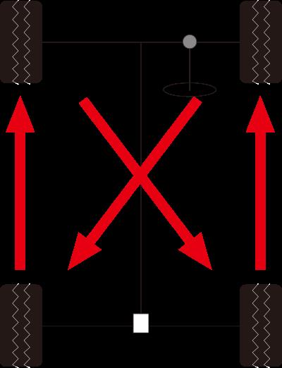 FR車の場合のタイヤローテーション例